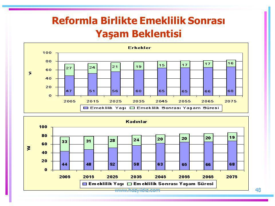 Reformla Birlikte Emeklilik Sonrası Yaşam Beklentisi 48www.hozyildiz.com