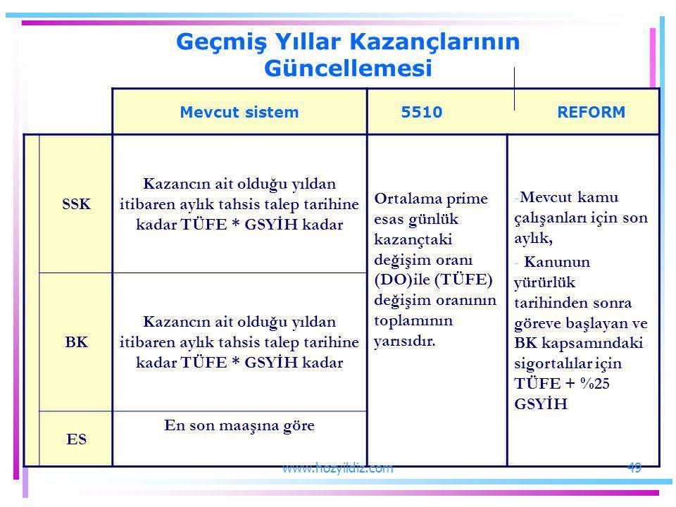 Mevcut sistem5510 REFORM SSK Kazancın ait olduğu yıldan itibaren aylık tahsis talep tarihine kadar TÜFE * GSYİH kadar Ortalama prime esas günlük kazan