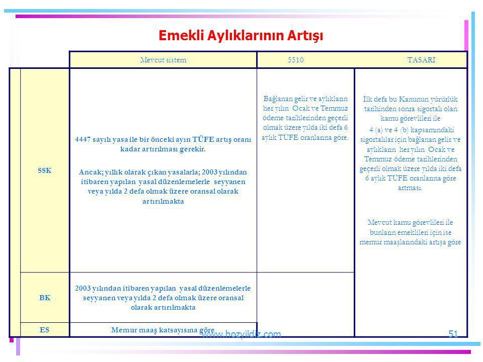 Mevcut sistem5510 TASARI SSK 4447 sayılı yasa ile bir önceki ayın TÜFE artış oranı kadar artırılması gerekir. Ancak; yıllık olarak çıkan yasalarla; 20