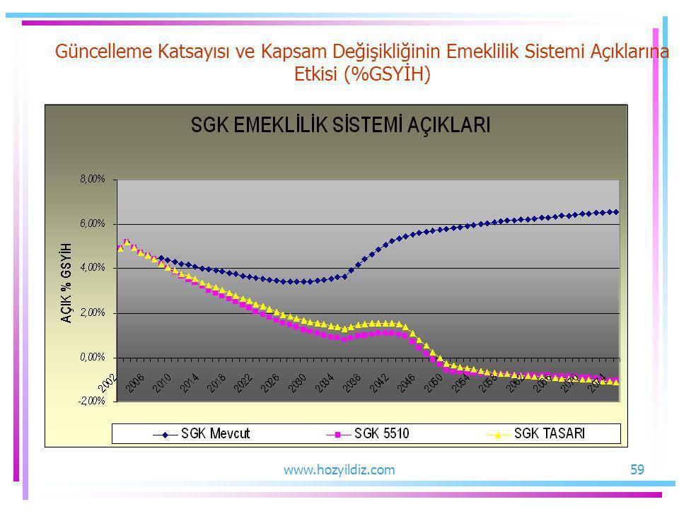 Güncelleme Katsayısı ve Kapsam Değişikliğinin Emeklilik Sistemi Açıklarına Etkisi (%GSYİH) 59www.hozyildiz.com