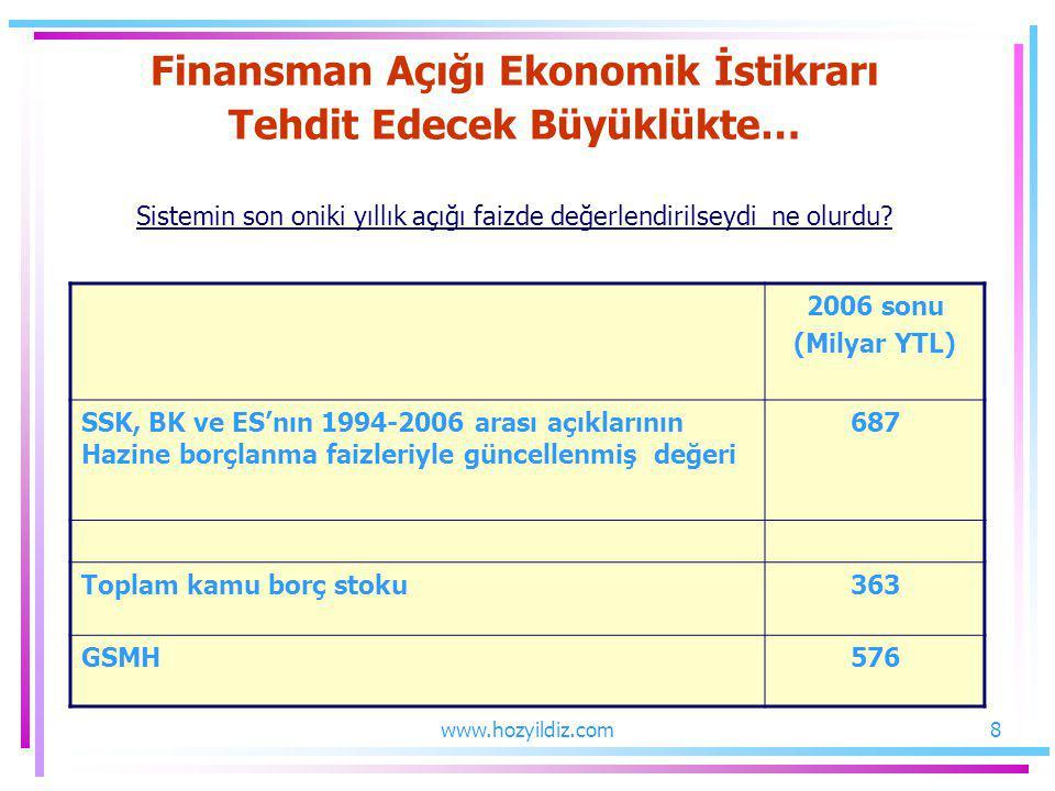 Finansman Açığı Ekonomik İstikrarı Tehdit Edecek Büyüklükte… Sistemin son oniki yıllık açığı faizde değerlendirilseydi ne olurdu? 2006 sonu (Milyar YT