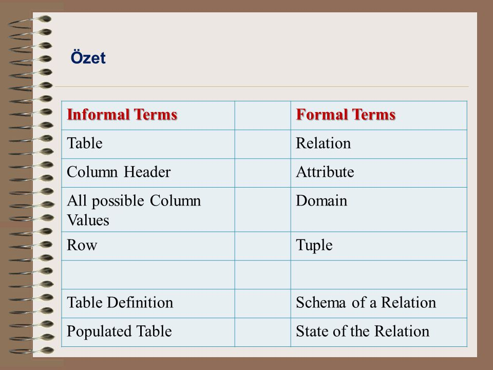 Özet Informal Terms Formal Terms TableRelation Column HeaderAttribute All possible Column Values Domain RowTuple Table DefinitionSchema of a Relation