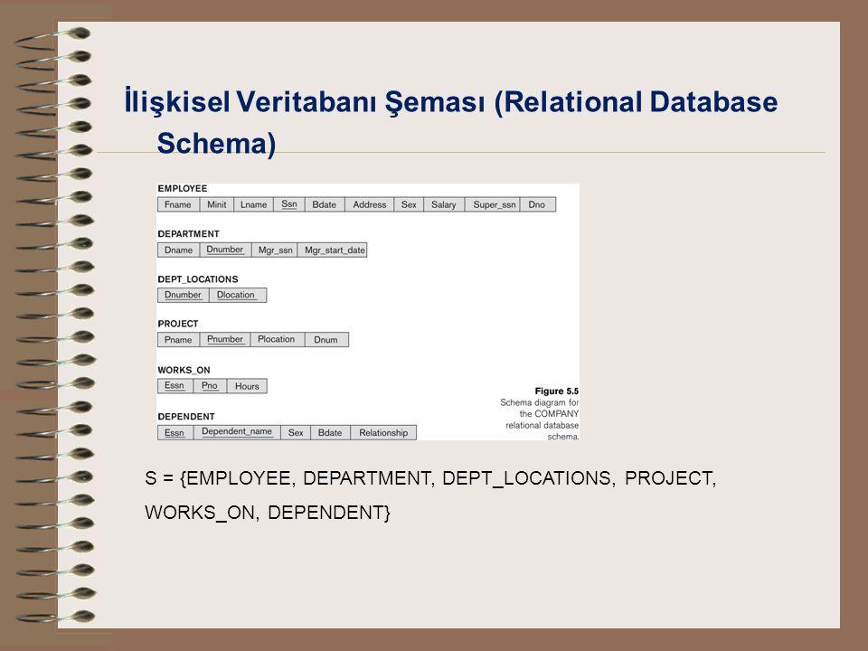 İlişkisel Veritabanı Şeması (Relational Database Schema) S = {EMPLOYEE, DEPARTMENT, DEPT_LOCATIONS, PROJECT, WORKS_ON, DEPENDENT}