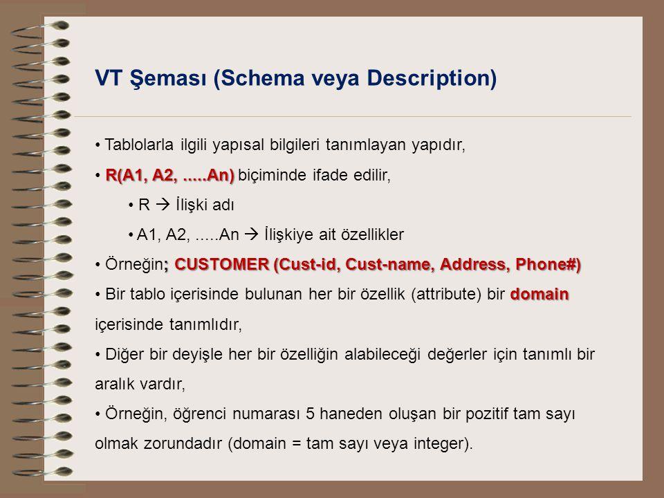 VT Şeması (Schema veya Description) Tablolarla ilgili yapısal bilgileri tanımlayan yapıdır, R(A1, A2,.....An) R(A1, A2,.....An) biçiminde ifade edilir