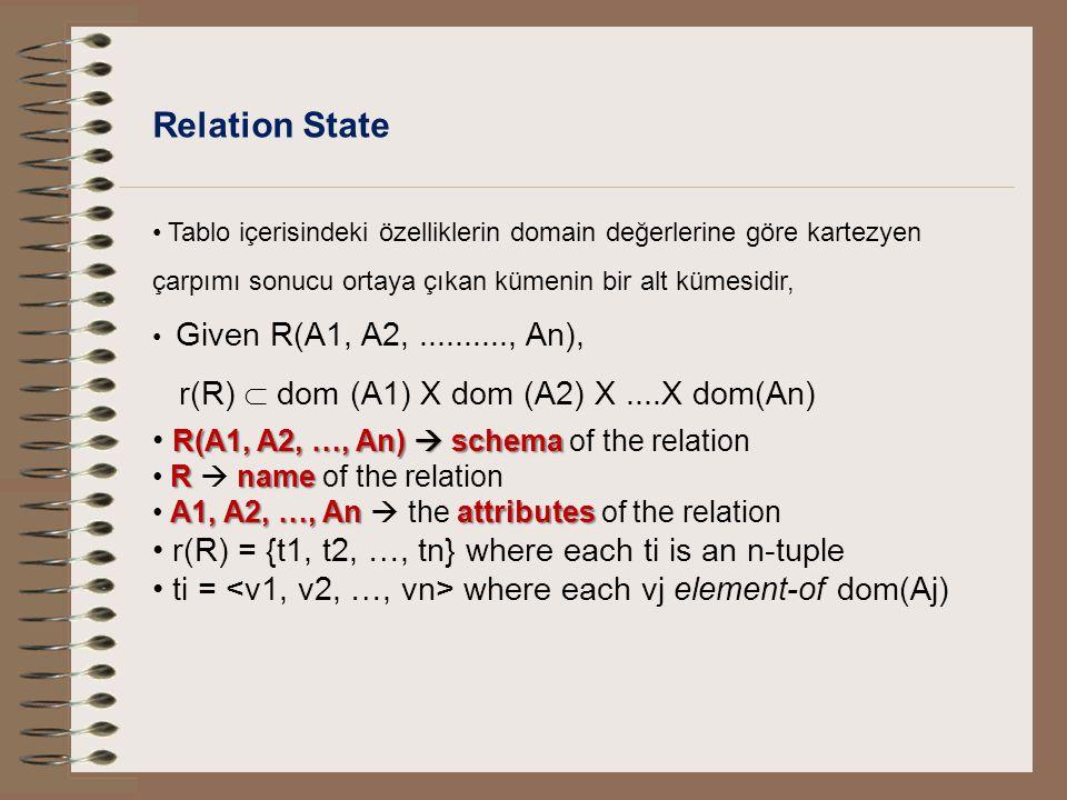 Relation State Tablo içerisindeki özelliklerin domain değerlerine göre kartezyen çarpımı sonucu ortaya çıkan kümenin bir alt kümesidir, Given R(A1, A2