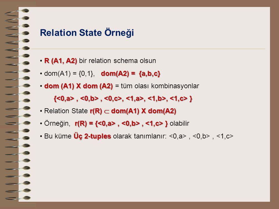 Relation State Örneği R (A1, A2) R (A1, A2) bir relation schema olsun dom(A2) = {a,b,c} dom(A1) = {0,1}, dom(A2) = {a,b,c} dom (A1) X dom (A2) dom (A1