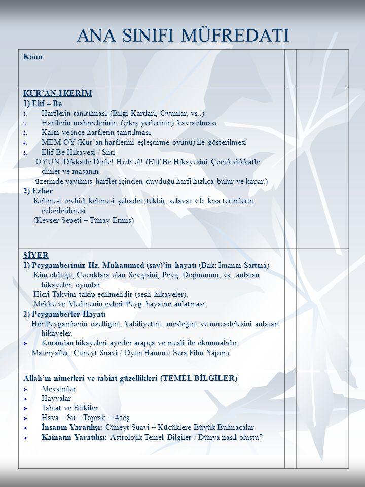 ANA SINIFI MÜFREDATI Konu KUR'AN-I KERİM 1) Elif – Be 1. Harflerin tanıtılması (Bilgi Kartları, Oyunlar, vs..) 2. Harflerin mahreclerinin (çıkış yerle