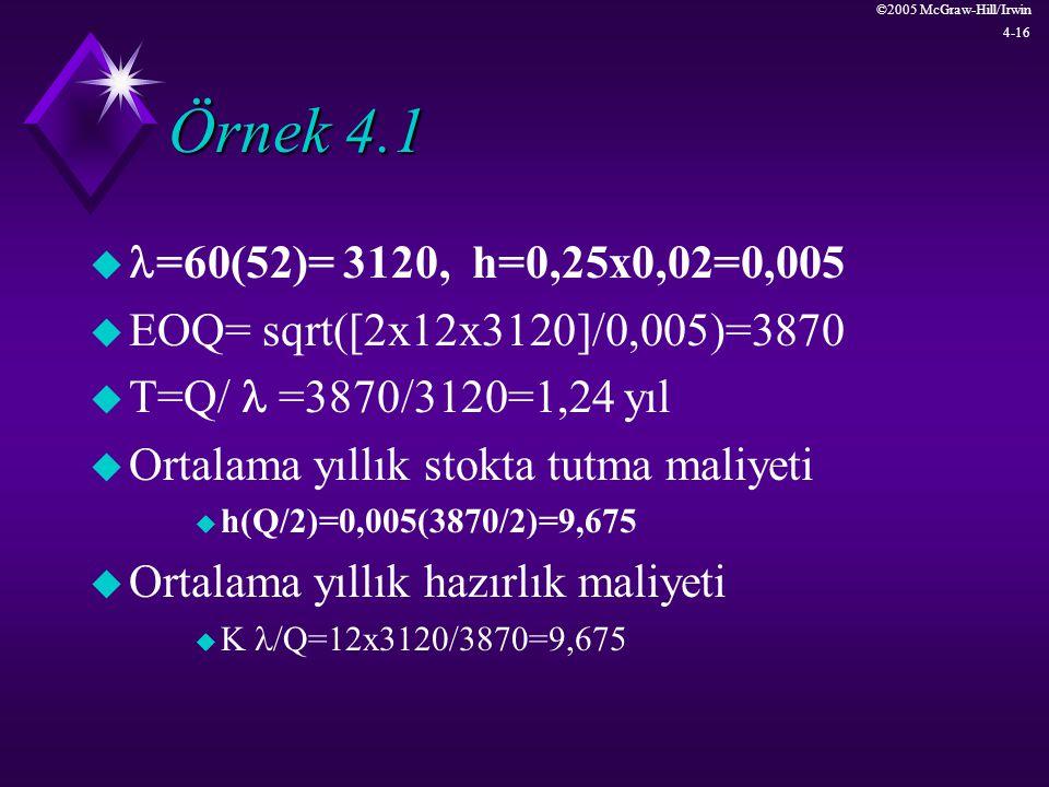 ©2005 McGraw-Hill/Irwin 4-16 Örnek 4.1 u =60(52)= 3120, h=0,25x0,02=0,005 u EOQ= sqrt([2x12x3120]/0,005)=3870 u T=Q/ =3870/3120=1,24 yıl u Ortalama yı