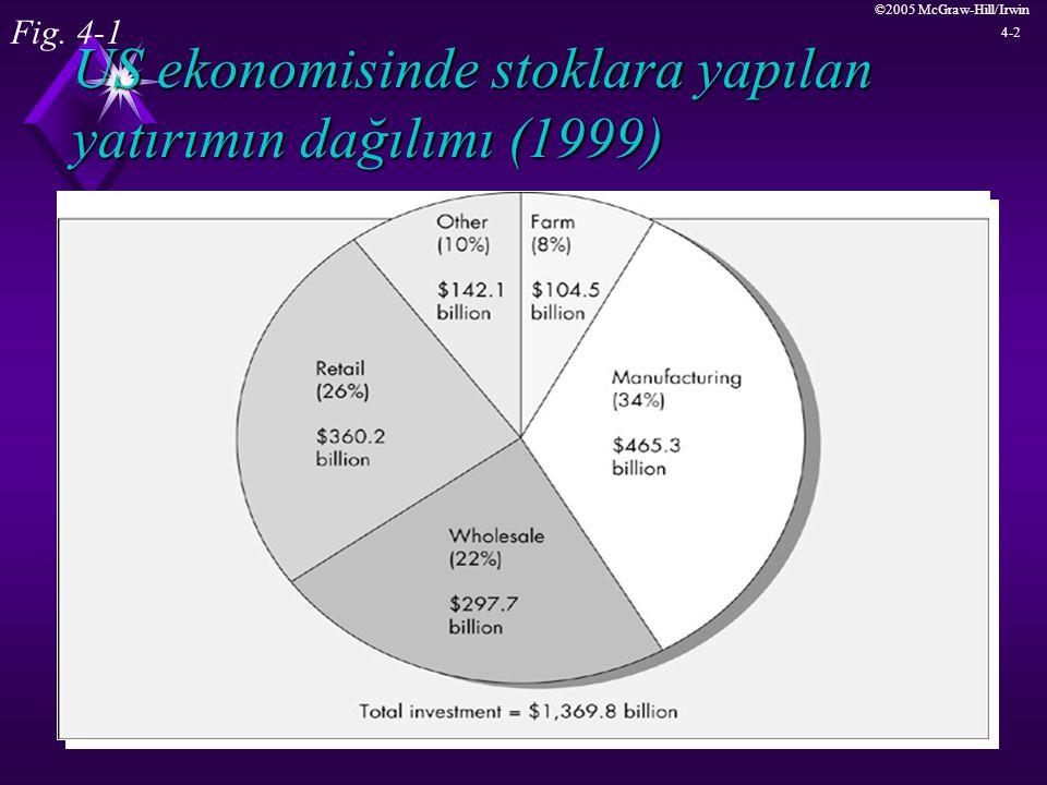 ©2005 McGraw-Hill/Irwin 4-2 US ekonomisinde stoklara yapılan yatırımın dağılımı (1999) Fig. 4-1