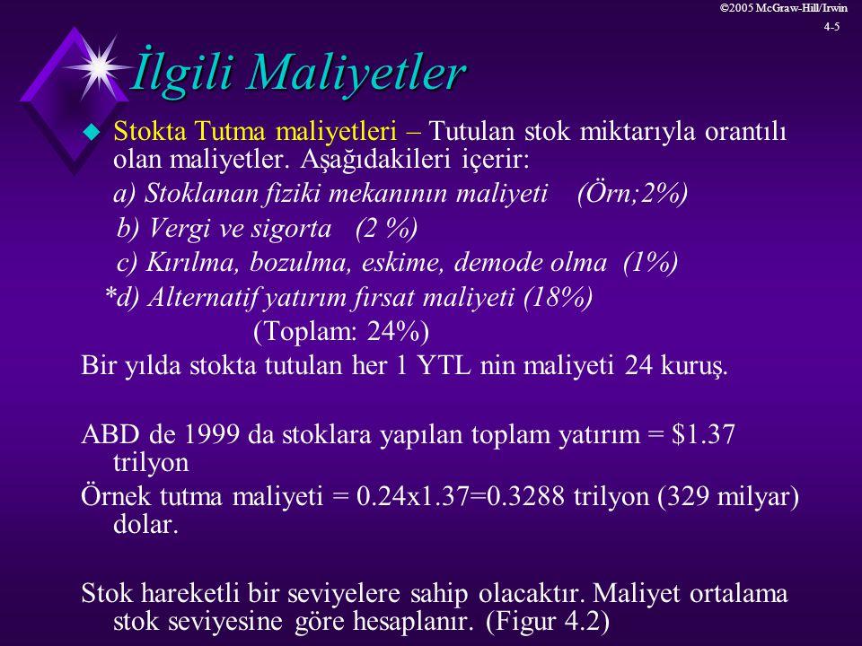 ©2005 McGraw-Hill/Irwin 4-16 Örnek 4.1 u =60(52)= 3120, h=0,25x0,02=0,005 u EOQ= sqrt([2x12x3120]/0,005)=3870 u T=Q/ =3870/3120=1,24 yıl u Ortalama yıllık stokta tutma maliyeti u h(Q/2)=0,005(3870/2)=9,675 u Ortalama yıllık hazırlık maliyeti u K /Q=12x3120/3870=9,675