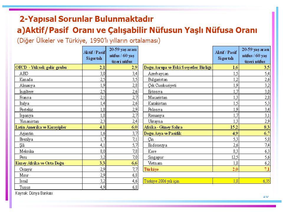 10 2-Yapısal Sorunlar Bulunmaktadır a)Aktif/Pasif Oranı ve Çalışabilir Nüfusun Yaşlı Nüfusa Oranı (Diğer Ülkeler ve Türkiye, 1990'lı yılların ortalama