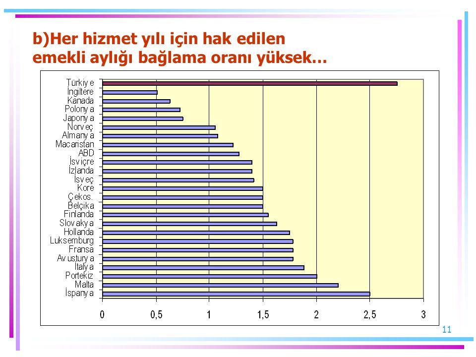 11 b)Her hizmet yılı için hak edilen emekli aylığı bağlama oranı yüksek…