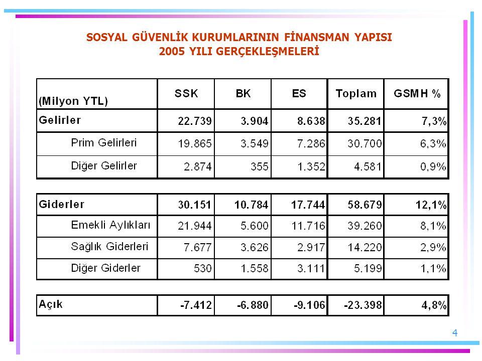 15 Emeklilik Sisteminin Açık Projeksiyonu (GSYİH %)