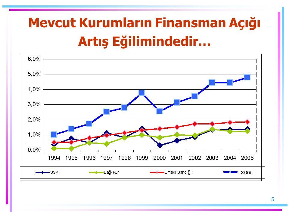 5 Mevcut Kurumların Finansman Açığı Artış Eğilimindedir…