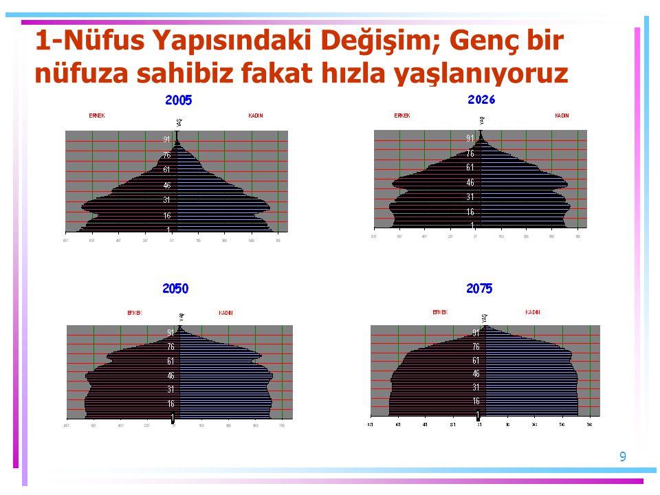 10 2-Yapısal Sorunlar Bulunmaktadır a)Aktif/Pasif Oranı ve Çalışabilir Nüfusun Yaşlı Nüfusa Oranı (Diğer Ülkeler ve Türkiye, 1990'lı yılların ortalaması)