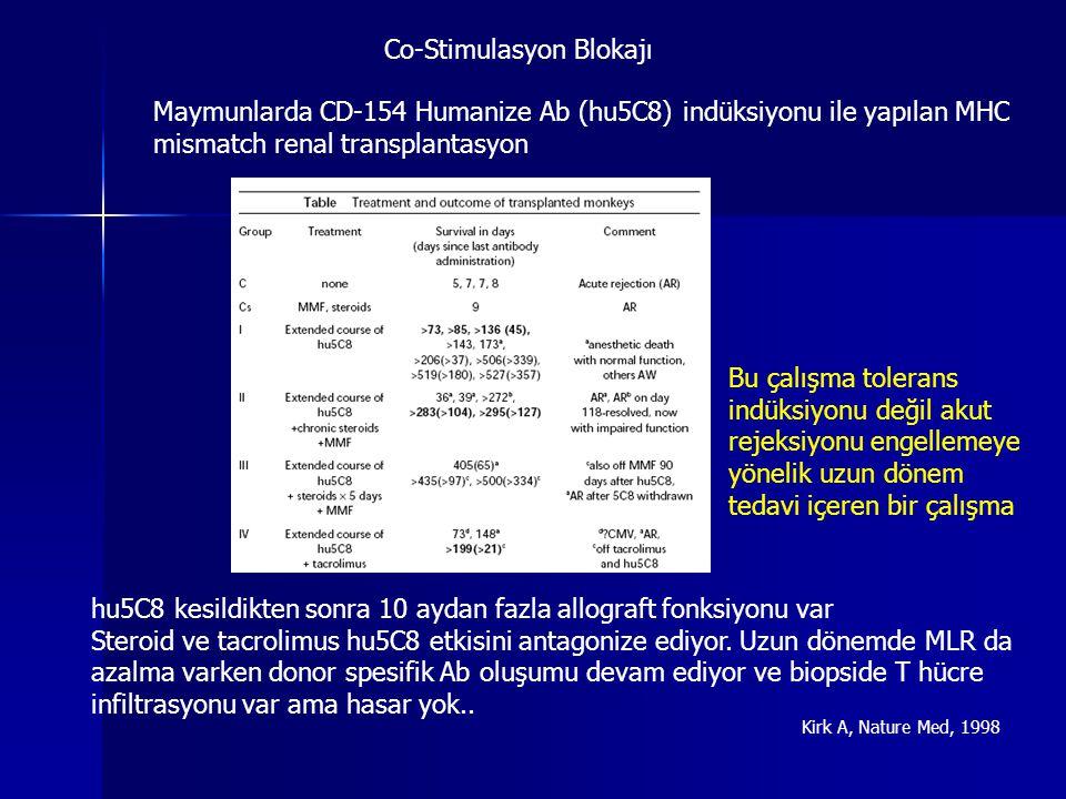 Co-Stimulasyon Blokajı Kirk A, Nature Med, 1998 Maymunlarda CD-154 Humanize Ab (hu5C8) indüksiyonu ile yapılan MHC mismatch renal transplantasyon hu5C