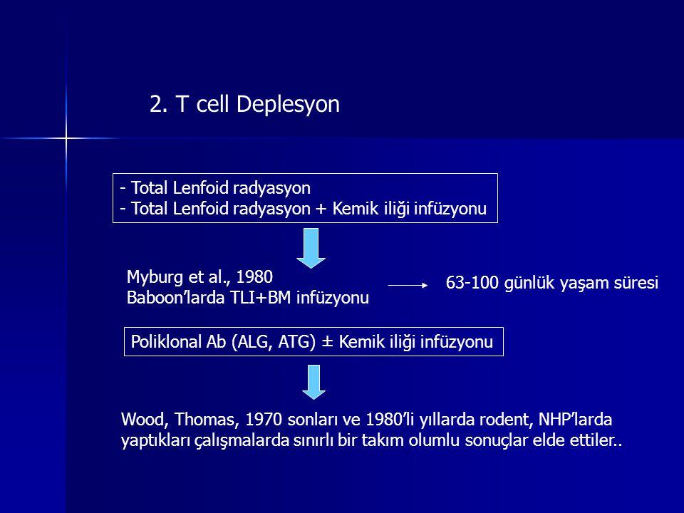 2. T cell Deplesyon - Total Lenfoid radyasyon - Total Lenfoid radyasyon + Kemik iliği infüzyonu Myburg et al., 1980 Baboon'larda TLI+BM infüzyonu 63-1
