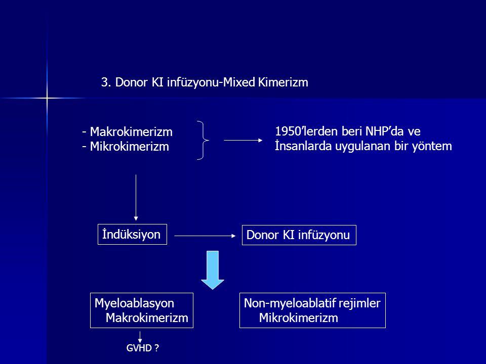 3. Donor KI infüzyonu-Mixed Kimerizm - Makrokimerizm - Mikrokimerizm 1950'lerden beri NHP'da ve İnsanlarda uygulanan bir yöntem İndüksiyon Donor KI in
