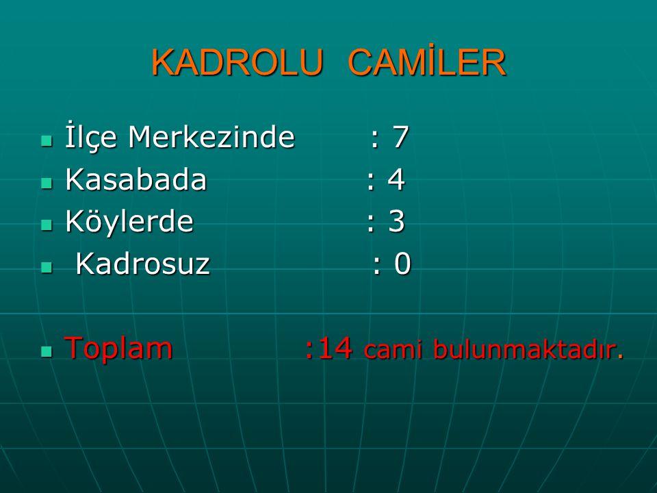 KADROLU CAMİLER İlçe Merkezinde : 7 İlçe Merkezinde : 7 Kasabada : 4 Kasabada : 4 Köylerde : 3 Köylerde : 3 Kadrosuz : 0 Kadrosuz : 0 Toplam:14 cami bulunmaktadır.