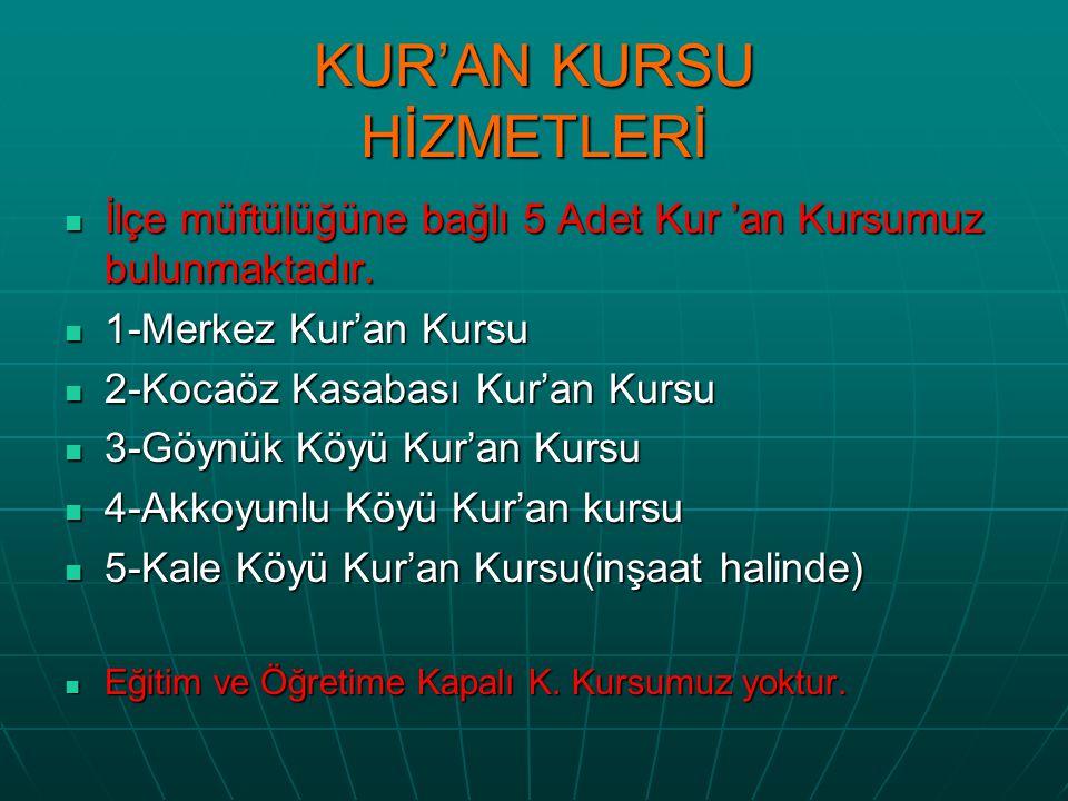 KUR'AN KURSU HİZMETLERİ İlçe müftülüğüne bağlı 5 Adet Kur 'an Kursumuz bulunmaktadır.