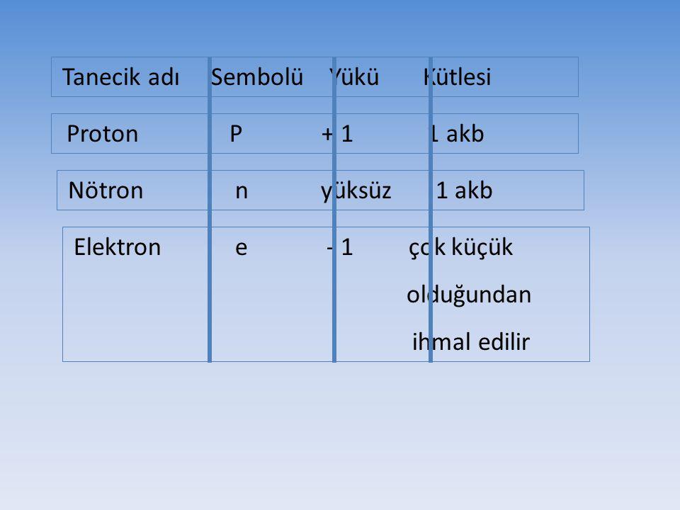 Tanecik adı Sembolü Yükü Kütlesi Proton P + 1 1 akb Nötron n yüksüz 1 akb Elektron e - 1 çok küçük olduğundan ihmal edilir