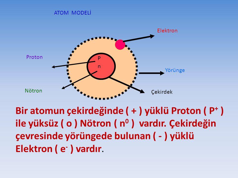 ATOM MODELİ P n Elektron Yörünge Proton Nötron Bir atomun çekirdeğinde ( + ) yüklü Proton ( P+ P+ ) ile yüksüz ( o ) Nötron ( n0 n0 ) vardır. Çekirdeğ