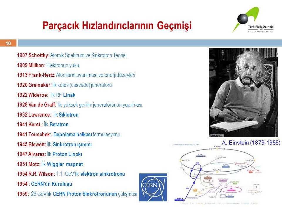 10 1907 Schottky: Atomik Spektrum ve Sinkrotron Teorisi. 1909 Milikan: Elektronun yükü 1913 Frank-Hertz: Atomların uyarılması ve enerji düzeyleri 1920