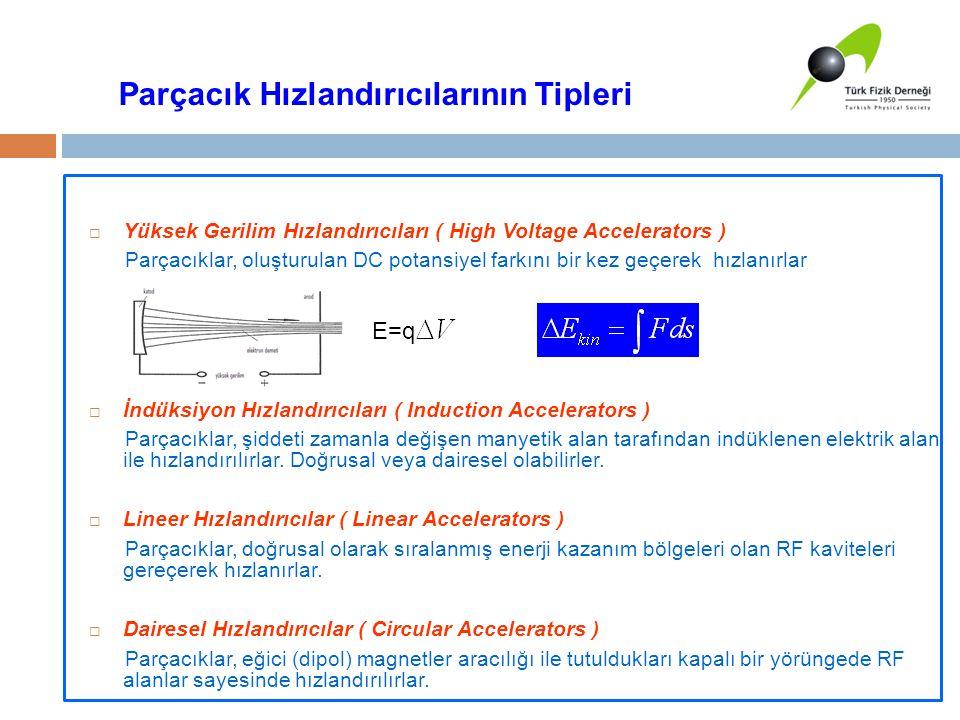 Parçacık Hızlandırıcılarının Tipleri  Yüksek Gerilim Hızlandırıcıları ( High Voltage Accelerators ) Parçacıklar, oluşturulan DC potansiyel farkını bi