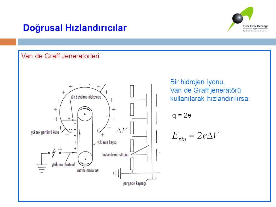 Van de Graff Jeneratörleri: Doğrusal Hızlandırıcılar Bir hidrojen iyonu, Van de Graff jeneratörü kullanılarak hızlandırılırsa: q = 2e