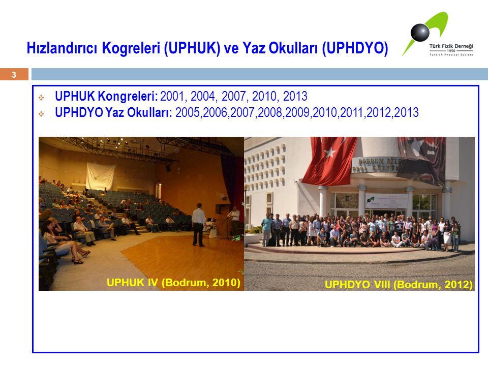  UPHUK Kongreleri: 2001, 2004, 2007, 2010, 2013  UPHDYO Yaz Okulları: 2005,2006,2007,2008,2009,2010,2011,2012,2013 3 Hızlandırıcı Kogreleri (UPHUK)