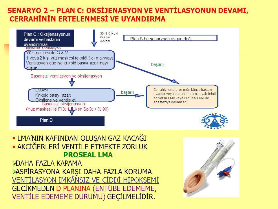 Plan C : Oksijenasyonun devamı ve hastanın uyandırılması 30 N Krikoid basıya devam Plan B bu senaryoda uygun değil Yüz maskesi ile O & V 1 veya 2 kişi yüz maskesi tekniği ( o±n airway) Ventilasyon güç ise krikoid basıyı azaltmayı düşün başarısız oksijenasyon (Yüz maskesi ile FiO 2 1.0 iken SpO 2 < % 90) LMA TM Krikoid basıyı azalt Oksijene ve ventile et Başarısız ventilasyon ve oksijenasyon başarılı Cerrahiyi ertele ve mümkünse hastayı uyandır veya cerrahi durum hayatı tehdit ediyorsa LMA veya ProSeal LMA ile anesteziye devam et.