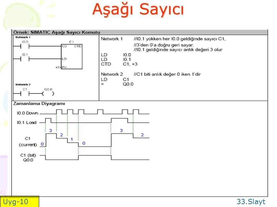 Yukarı Sayıcı 32.Slayt Uyg-9