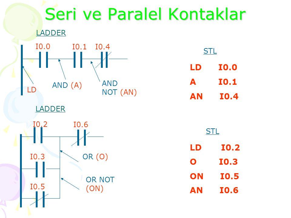 PROGRAMLAMA Komut Adres LD I0.0 LOAD (LD) LOAD NOT (LDN) Komut Adres LDN M0.0