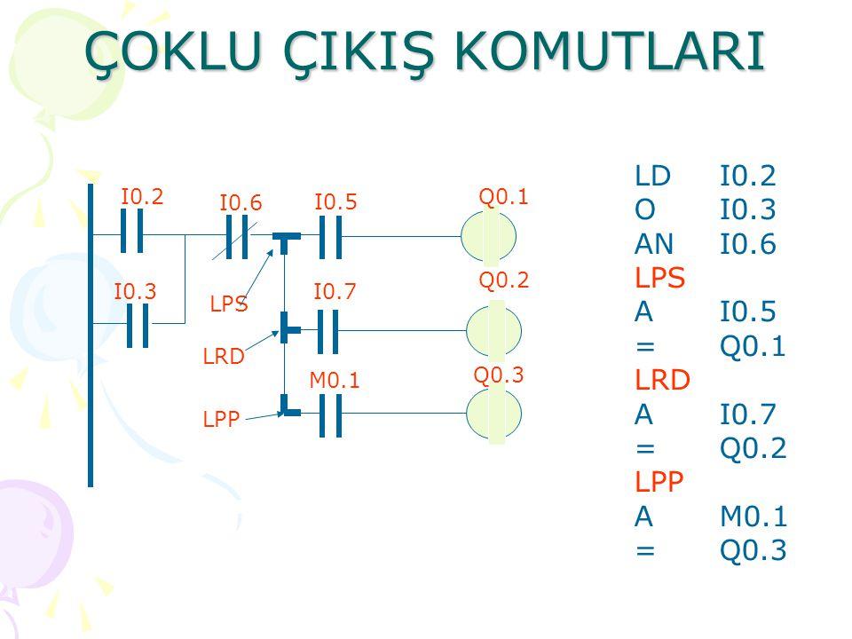 ÖRNEK -2 I0.2 I0.3 I0.5 I0.6 I0.7 M0.0M0.1 Q0.1 LADDER STL LDI0.2 OI0.3 ANI0.6 LDNM0.0 AM0.1 OLD LDI0.5 OI0.7 ALD =Q0.1 MEND