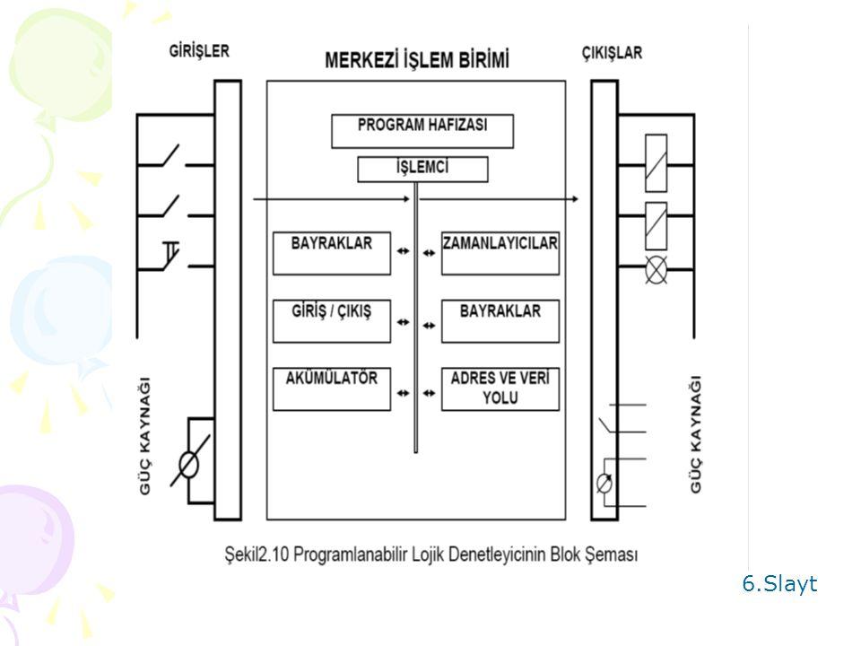 PLC DONAMIM-YAZILIM BİRİMLERİ 5.Slayt