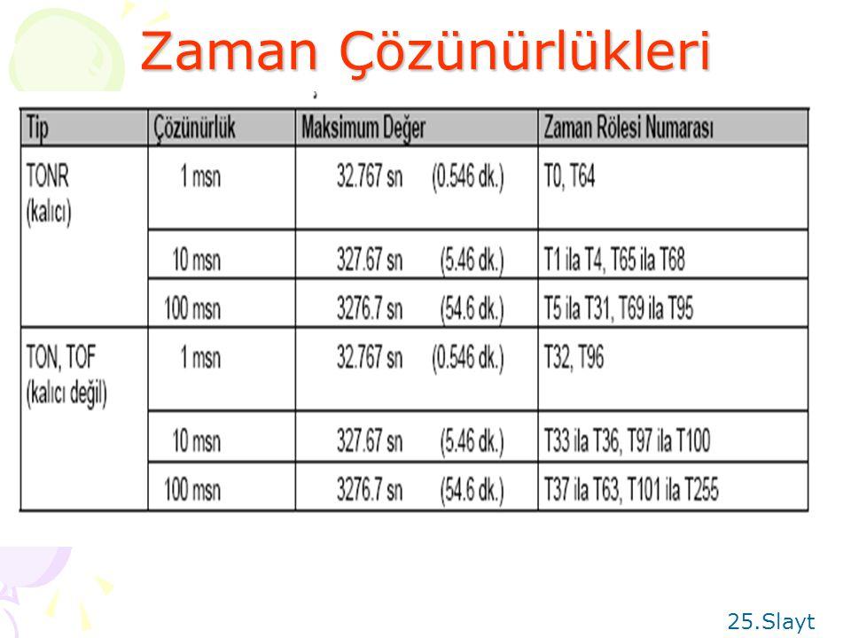ZAMAN RÖLELERİ Toplam 256 adet zaman rölesi vardır. PT değeri maksimum 32767 'dir. ÇEŞİTLERİ; 1-Çekmede gecikmeli zaman rölesi(TON) 2-Çekmede gecikmel