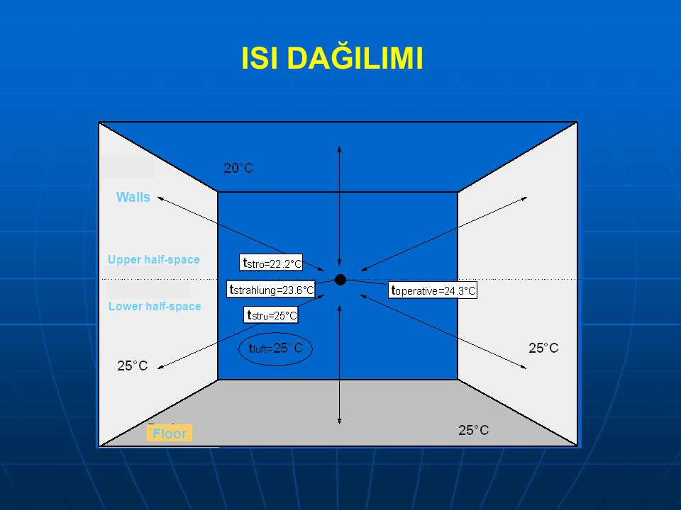 ISI DAĞILIMI Walls Upper half-space Lower half-space Floor