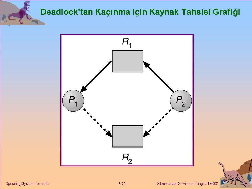 Silberschatz, Galvin and Gagne  2002 8.20 Operating System Concepts Deadlock'tan Kaçınma için Kaynak Tahsisi Grafiği