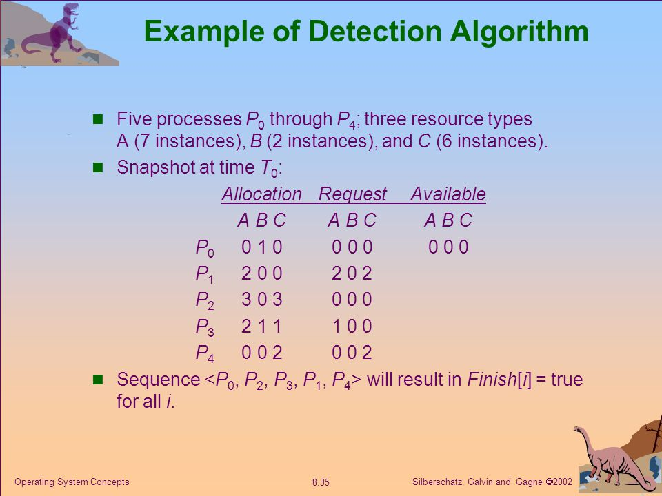 Silberschatz, Galvin and Gagne  2002 8.35 Operating System Concepts Example of Detection Algorithm Five processes P 0 through P 4 ; three resource ty