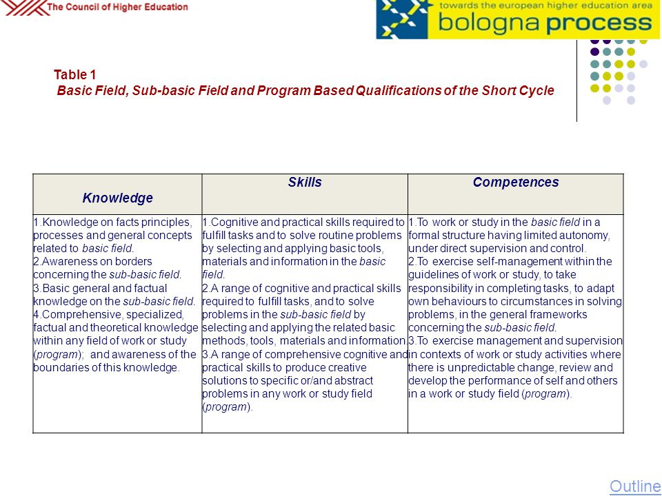 Table 1 Basic Field, Sub-basic Field and Program Based Qualifications of the Short Cycle Knowledge SkillsCompetences 1.Knowledge on facts principles,