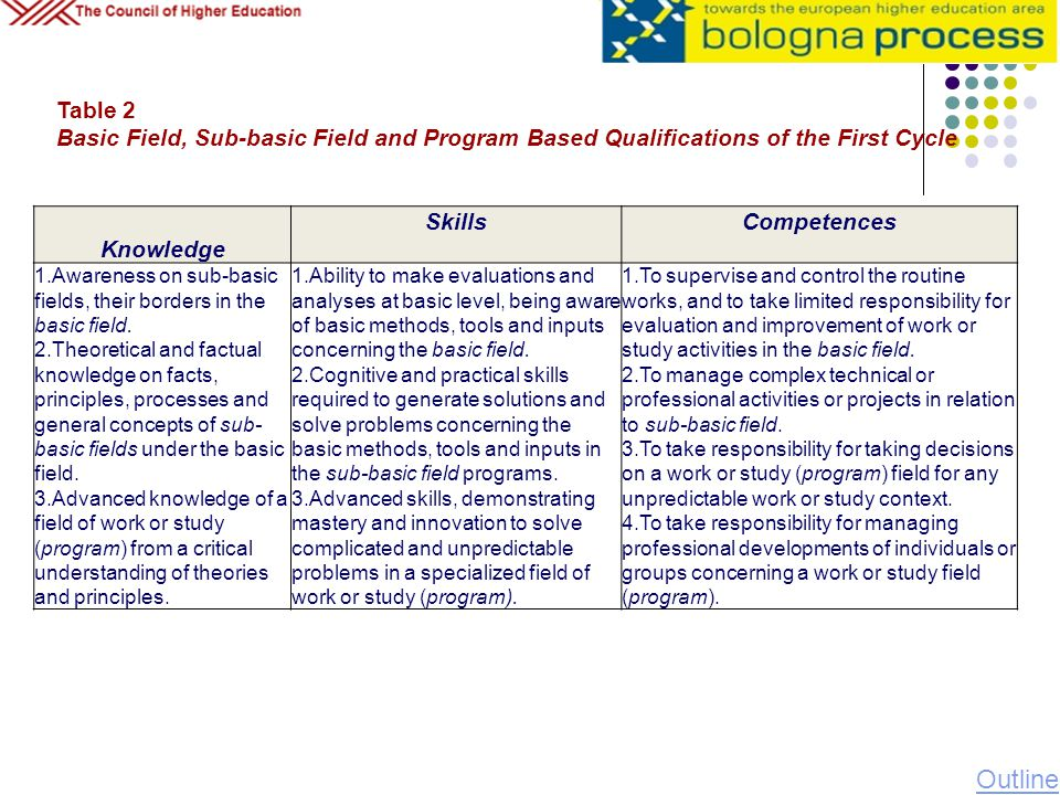 Temel Alan Table 2 Basic Field, Sub-basic Field and Program Based Qualifications of the First Cycle Knowledge SkillsCompetences 1.Awareness on sub-bas