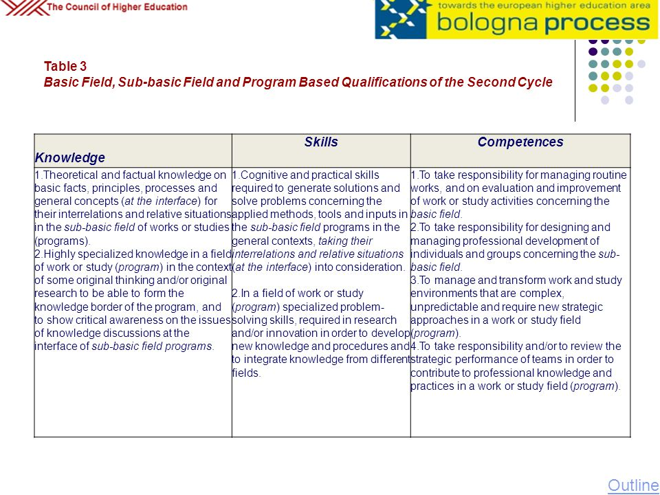 Table 3 Basic Field, Sub-basic Field and Program Based Qualifications of the Second Cycle Knowledge SkillsCompetences 1.Theoretical and factual knowle