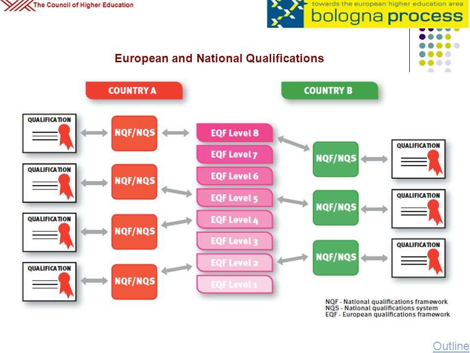 European and National Qualifications Outline