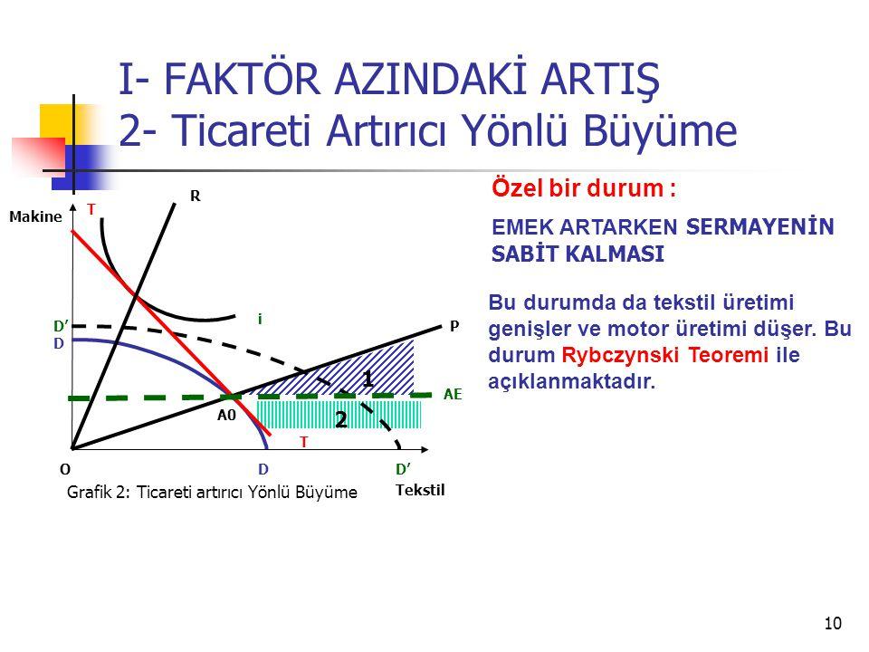 10 I- FAKTÖR AZINDAKİ ARTIŞ 2- Ticareti Artırıcı Yönlü Büyüme Tekstil Makine O i T T AE Grafik 2: Ticareti artırıcı Yönlü Büyüme D D D' P R 1 2 Özel bir durum : EMEK ARTARKEN SERMAYENİN SABİT KALMASI A0 Bu durumda da tekstil üretimi genişler ve motor üretimi düşer.