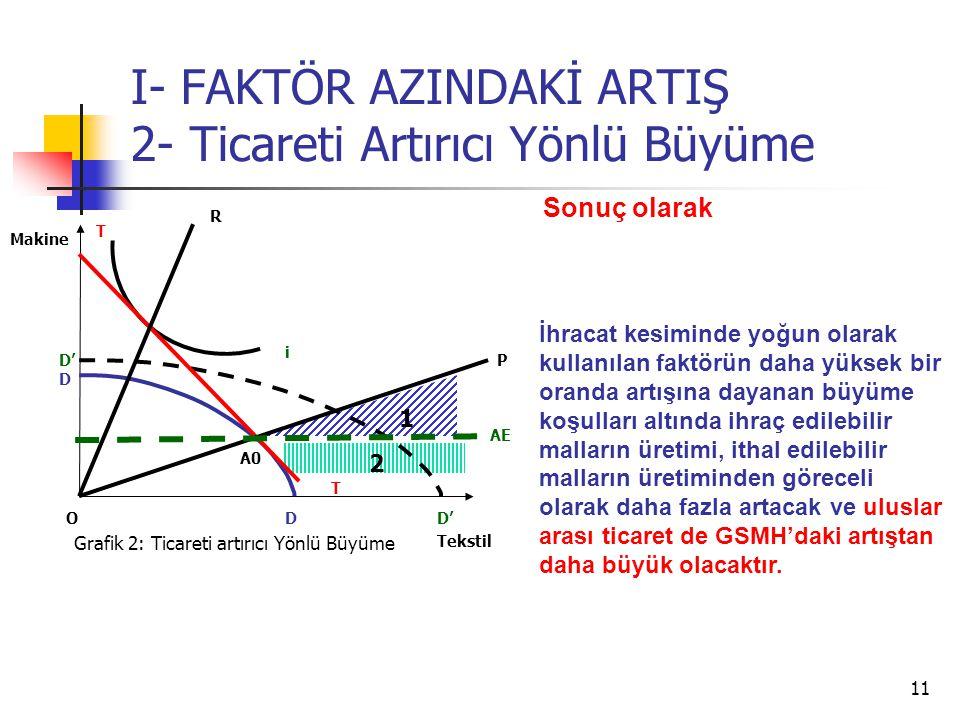 11 I- FAKTÖR AZINDAKİ ARTIŞ 2- Ticareti Artırıcı Yönlü Büyüme Tekstil Makine O i T T AE Grafik 2: Ticareti artırıcı Yönlü Büyüme D D D' P R 1 2 Sonuç olarak A0 İhracat kesiminde yoğun olarak kullanılan faktörün daha yüksek bir oranda artışına dayanan büyüme koşulları altında ihraç edilebilir malların üretimi, ithal edilebilir malların üretiminden göreceli olarak daha fazla artacak ve uluslar arası ticaret de GSMH'daki artıştan daha büyük olacaktır.