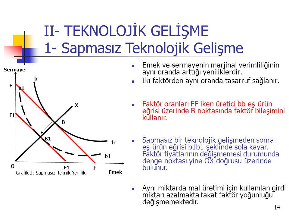 14 Emek ve sermayenin marjinal verimliliğinin aynı oranda arttığı yeniliklerdir. İki faktörden aynı oranda tasarruf sağlanır. Emek Sermaye O Grafik 3: