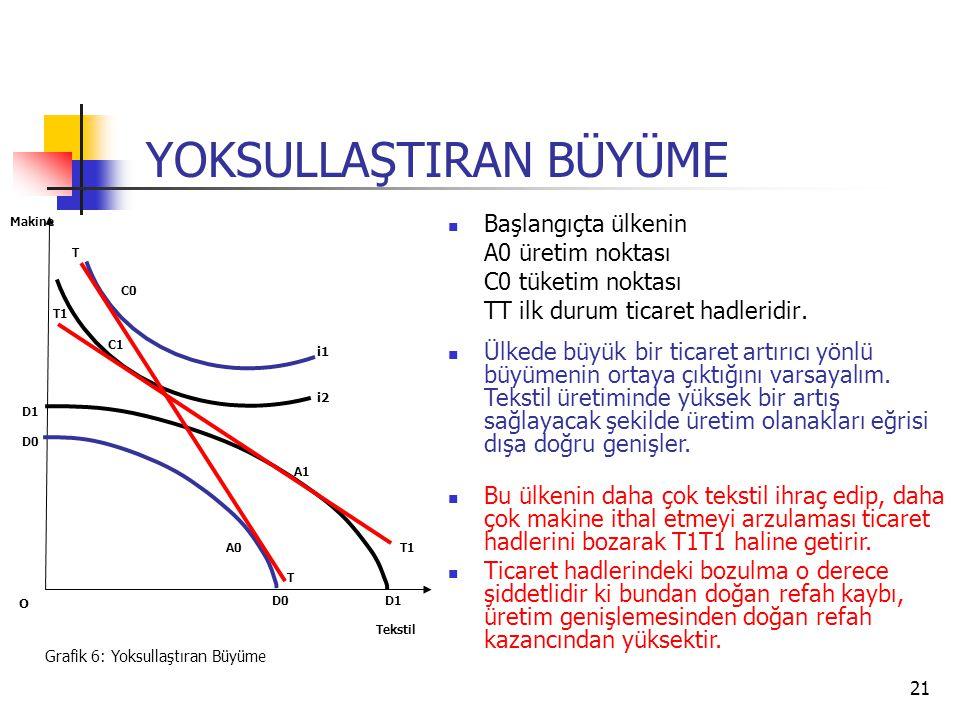 21 Başlangıçta ülkenin A0 üretim noktası C0 tüketim noktası TT ilk durum ticaret hadleridir.