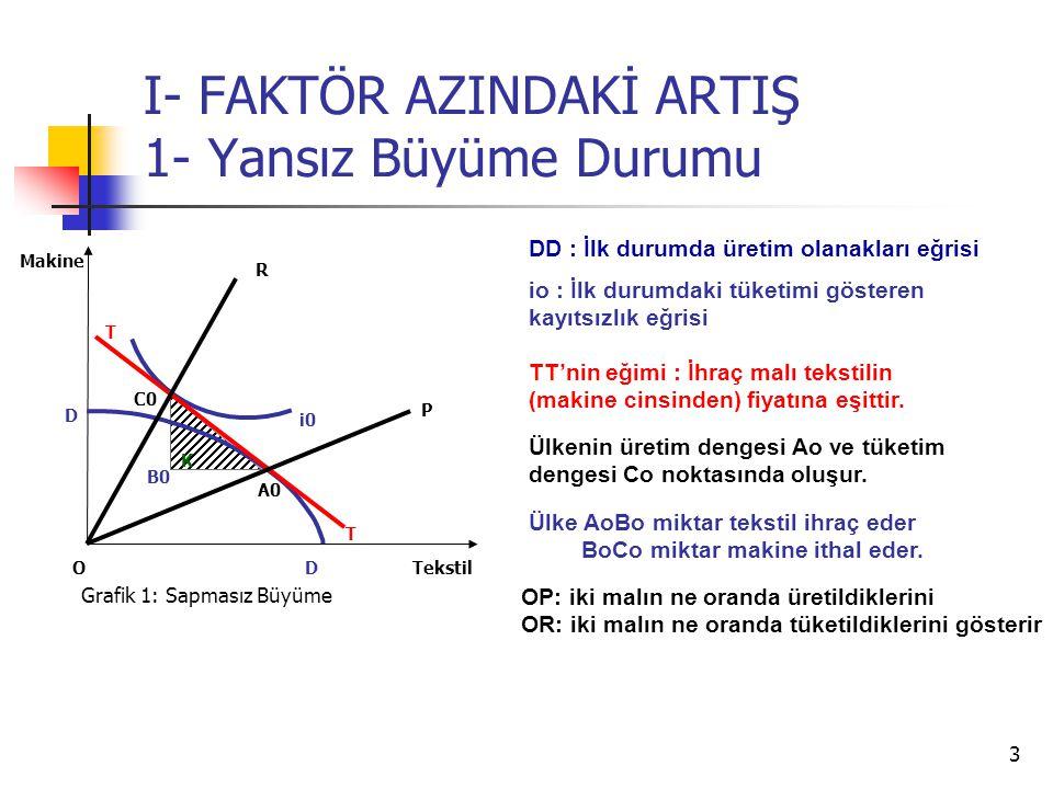 3 I- FAKTÖR AZINDAKİ ARTIŞ 1- Yansız Büyüme Durumu Tekstil Makine O C0 i0 T T A0 Grafik 1: Sapmasız Büyüme D D DD : İlk durumda üretim olanakları eğrisi Ülkenin üretim dengesi Ao ve tüketim dengesi Co noktasında oluşur.