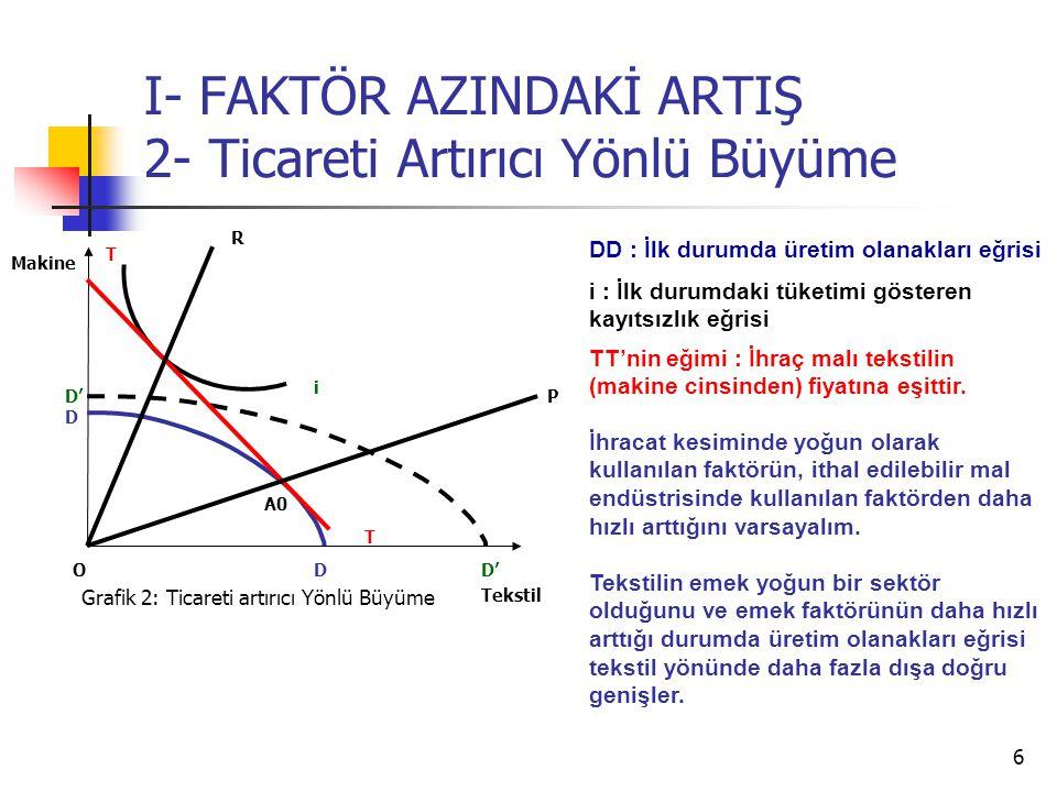 6 I- FAKTÖR AZINDAKİ ARTIŞ 2- Ticareti Artırıcı Yönlü Büyüme Tekstil Makine O i T T Grafik 2: Ticareti artırıcı Yönlü Büyüme D D D' P R DD : İlk durumda üretim olanakları eğrisi TT'nin eğimi : İhraç malı tekstilin (makine cinsinden) fiyatına eşittir.