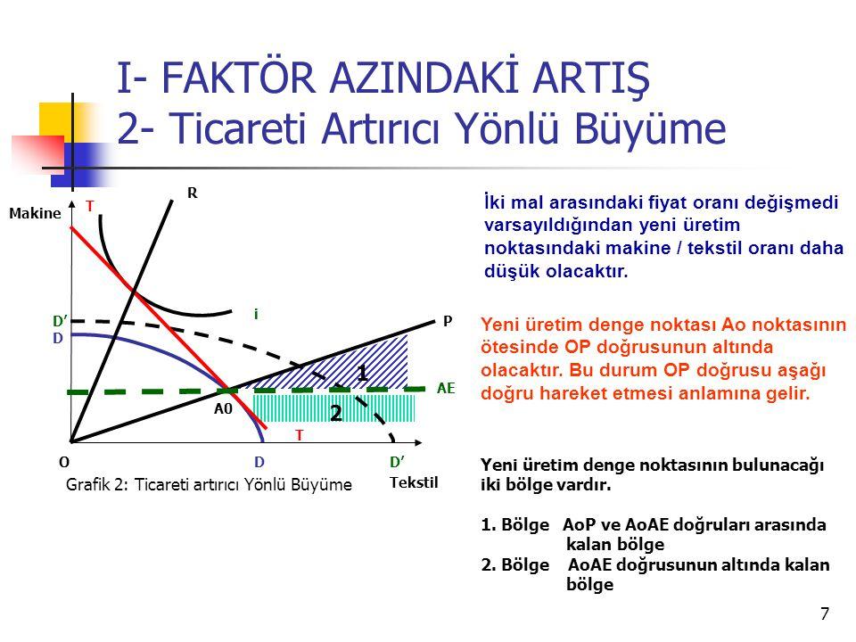 7 I- FAKTÖR AZINDAKİ ARTIŞ 2- Ticareti Artırıcı Yönlü Büyüme Tekstil Makine O i T T AE Grafik 2: Ticareti artırıcı Yönlü Büyüme D D D' P R 1 2 İki mal arasındaki fiyat oranı değişmedi varsayıldığından yeni üretim noktasındaki makine / tekstil oranı daha düşük olacaktır.